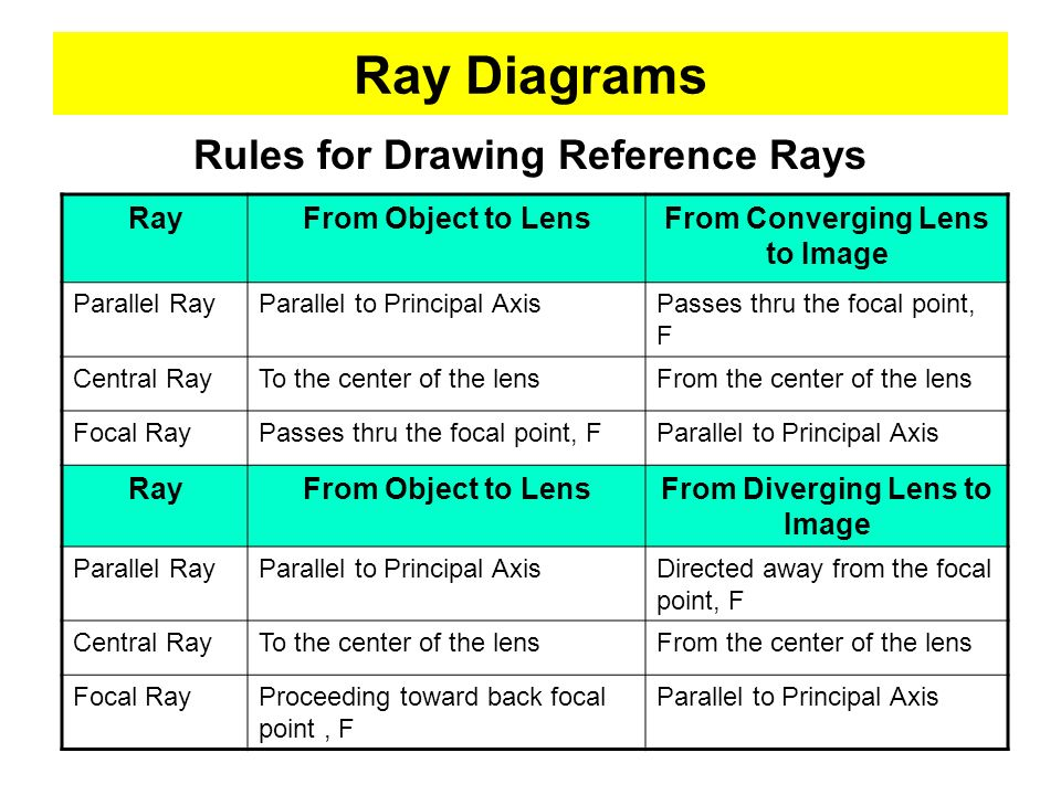 Ray Diagrams Rules for Drawing Reference Rays Ray From Object to Lens