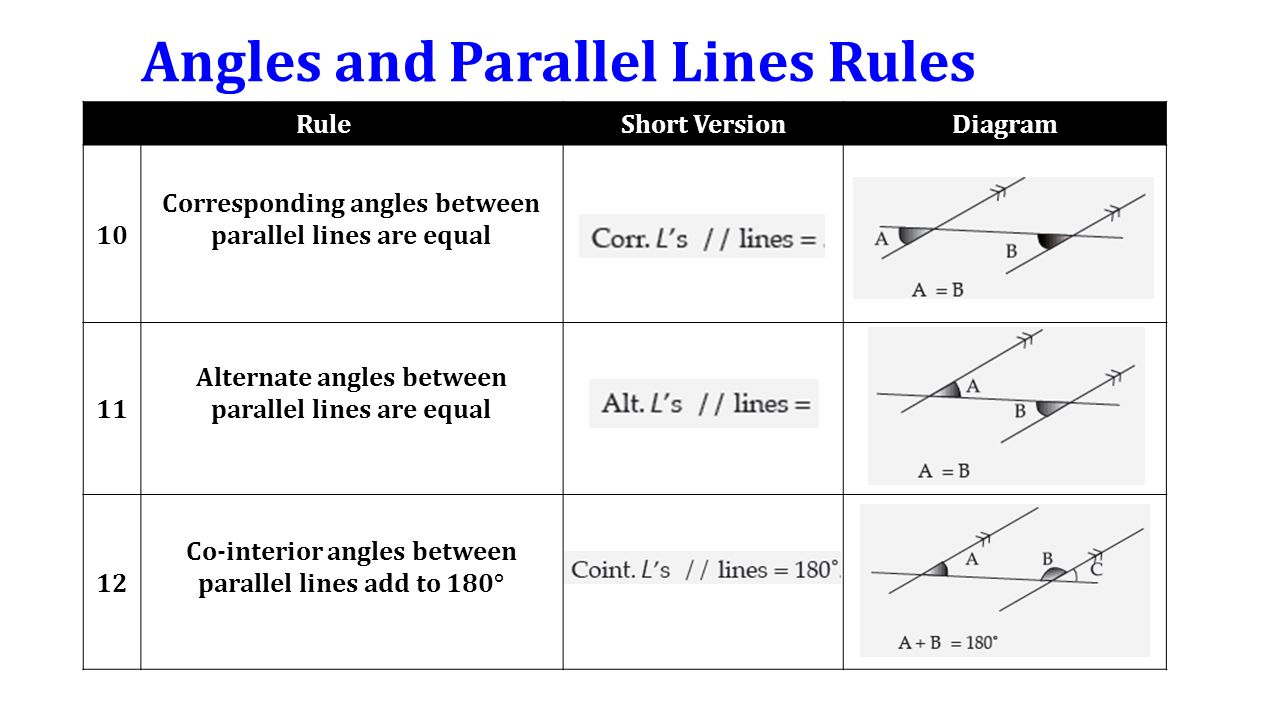 Angles+and+Parallel+Lines+Rules