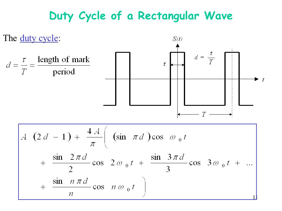 Duty Cycle of a Rectangular Wave