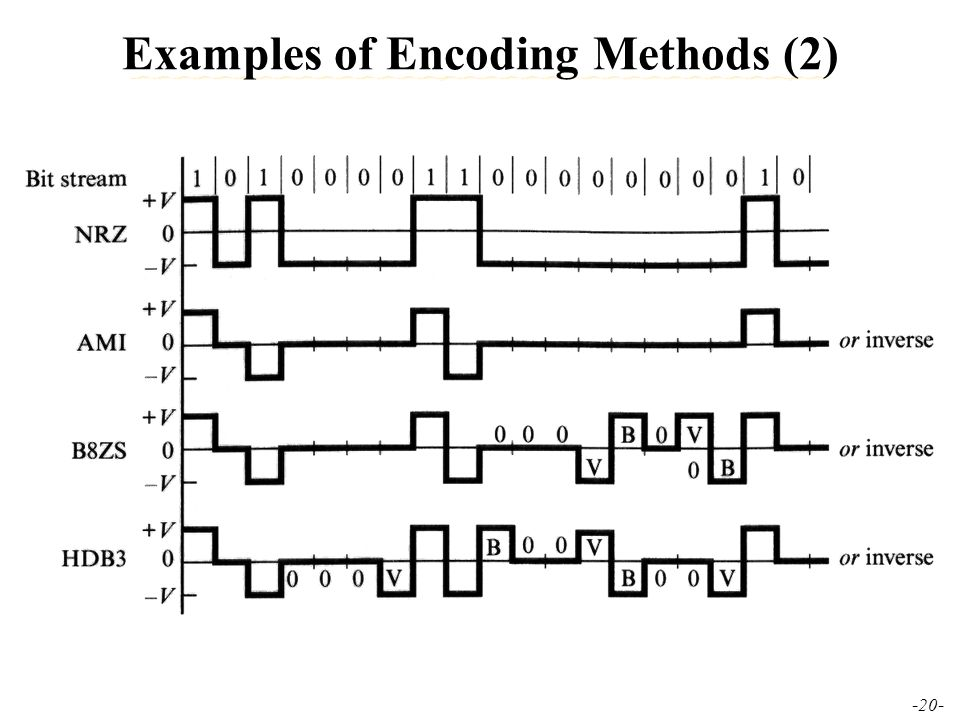 Class 2 Physical Layer Data Encodingdecoding Ppt Video