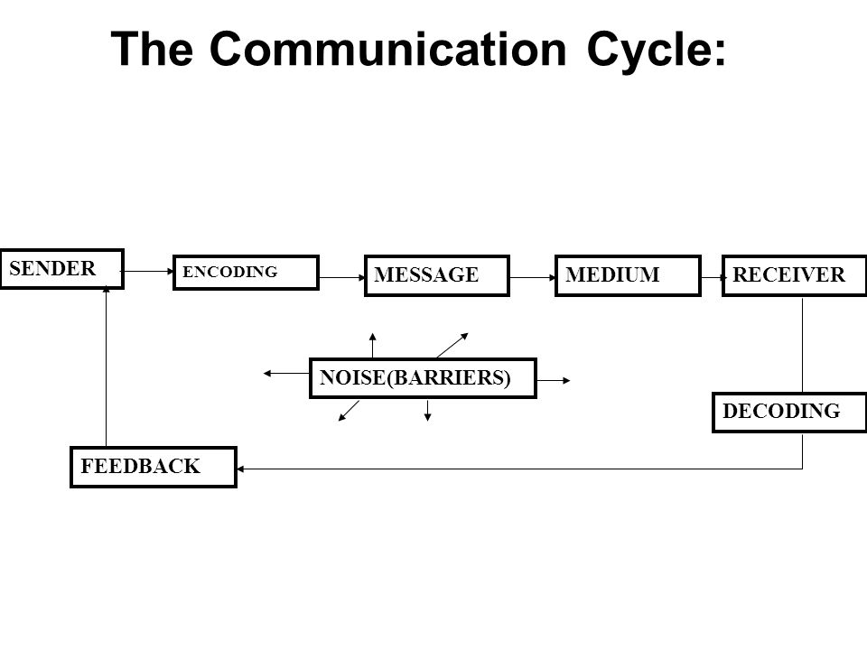 The Communication Cycle: