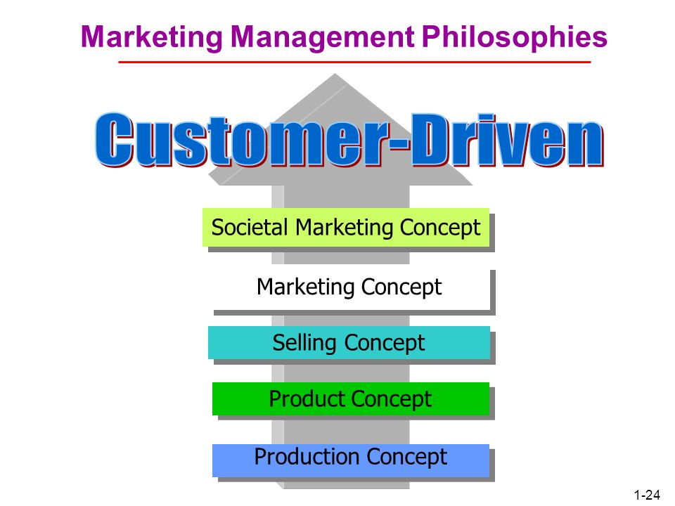 Marketing Management Philosophies