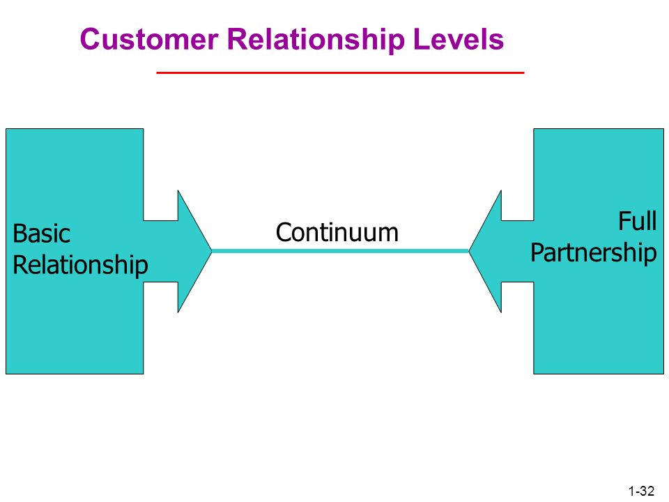 Customer Relationship Levels