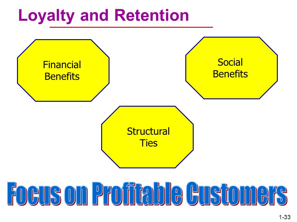 Focus on Profitable Customers