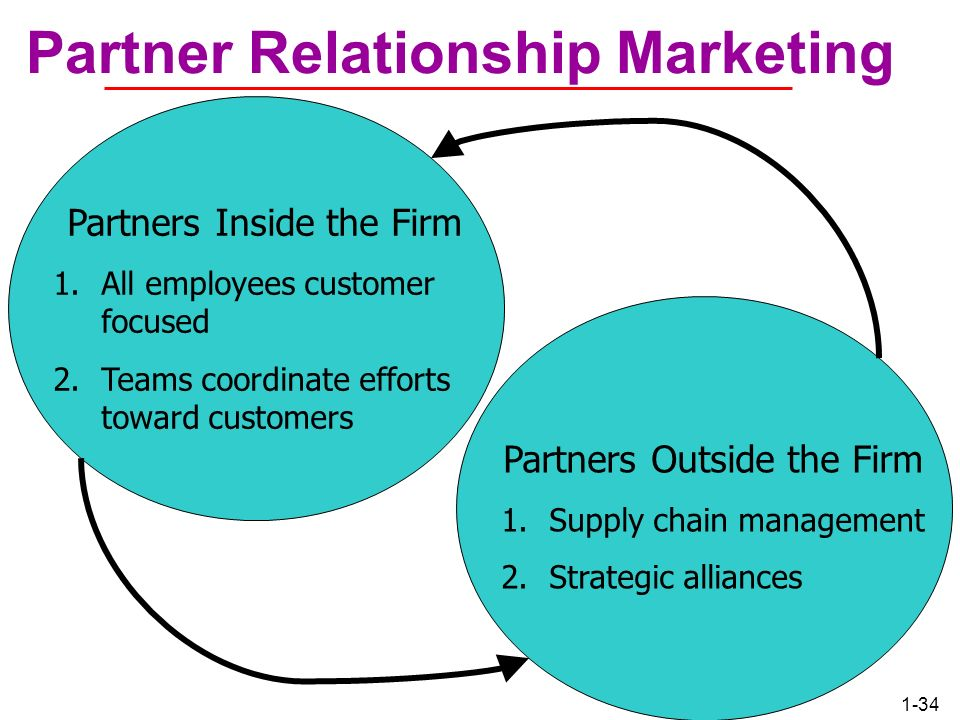 Partner Relationship Marketing