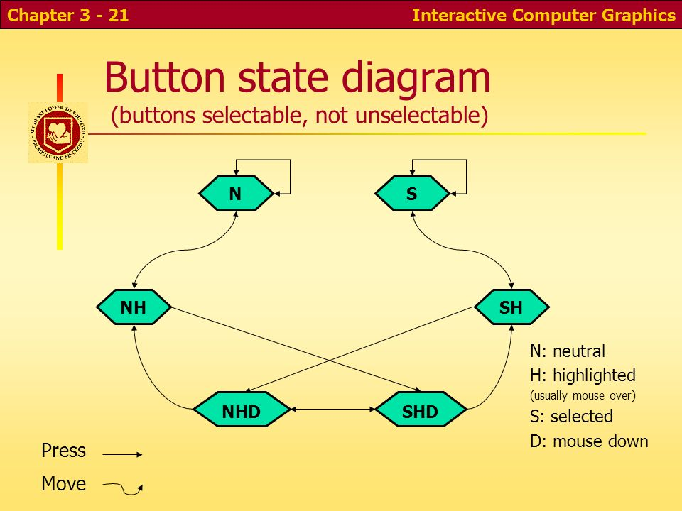 Button+state+diagram+%28buttons+selectable%2C+not+unselectable%29 cs 352 computer graphics input and interaction ppt video online