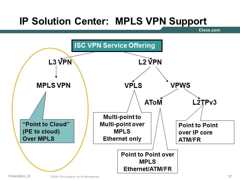 Cisco IP Solution Center ppt video online download