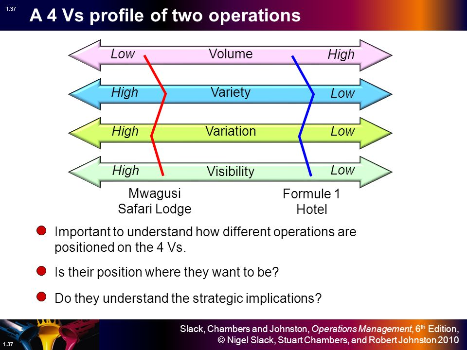 the four vs of operations management