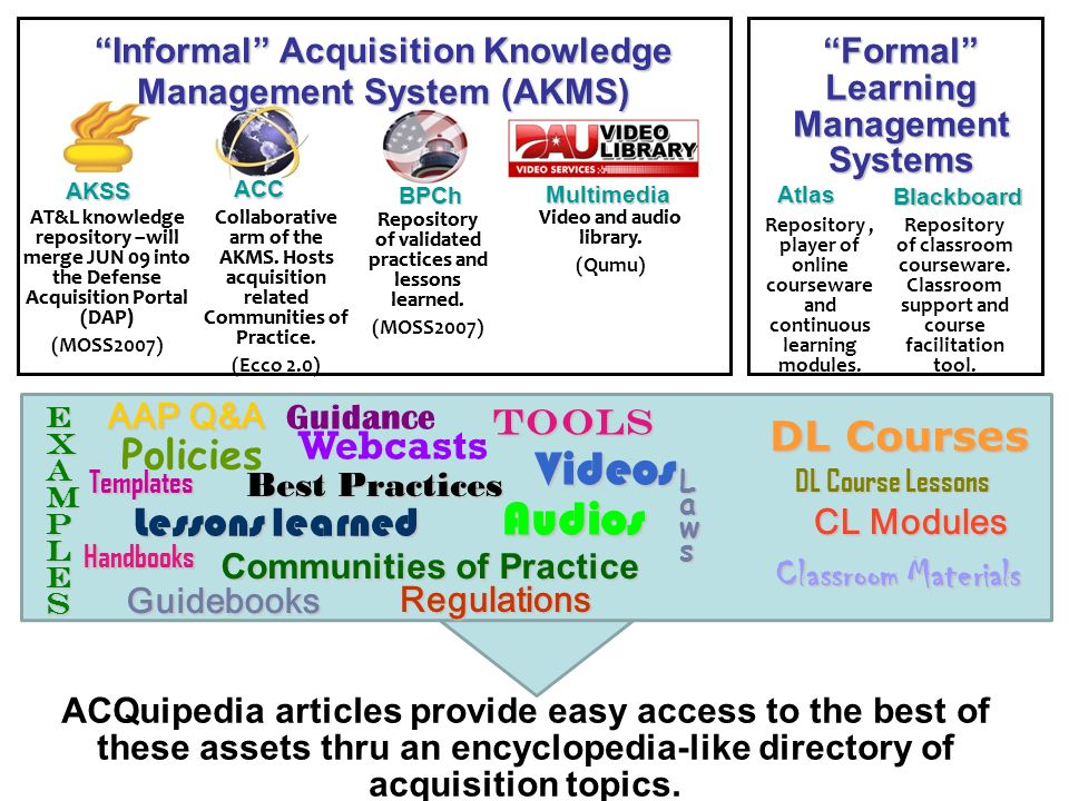 New DAU Knowledge Management/Sharing - ppt download