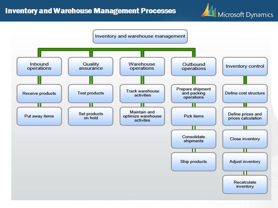 Microsoft Dynamics® AX ppt download