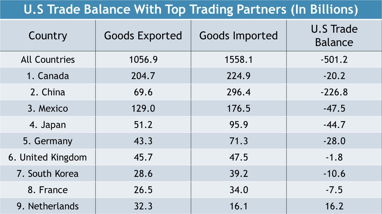 U.S Trade Balance With Top Trading Partners (In Billions)