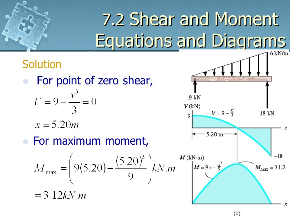 72 shear and moment equations and diagrams ppt download 72 shear and moment equations and diagrams ccuart Images