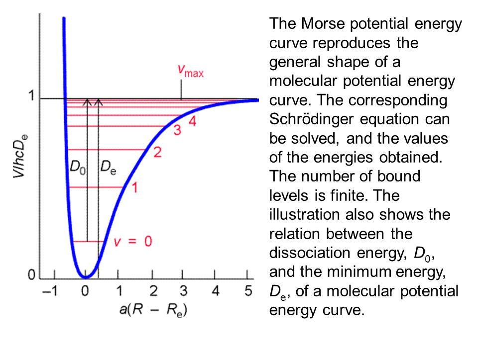 Morse Potential Energy Diagram Wiring. Vibrational Spectroscopy Ppt Download Rh Slideplayer Potential Energy Diagram With Catalyst Worksheet Answers. Worksheet. Energy Diagram Worksheet Answers At Mspartners.co