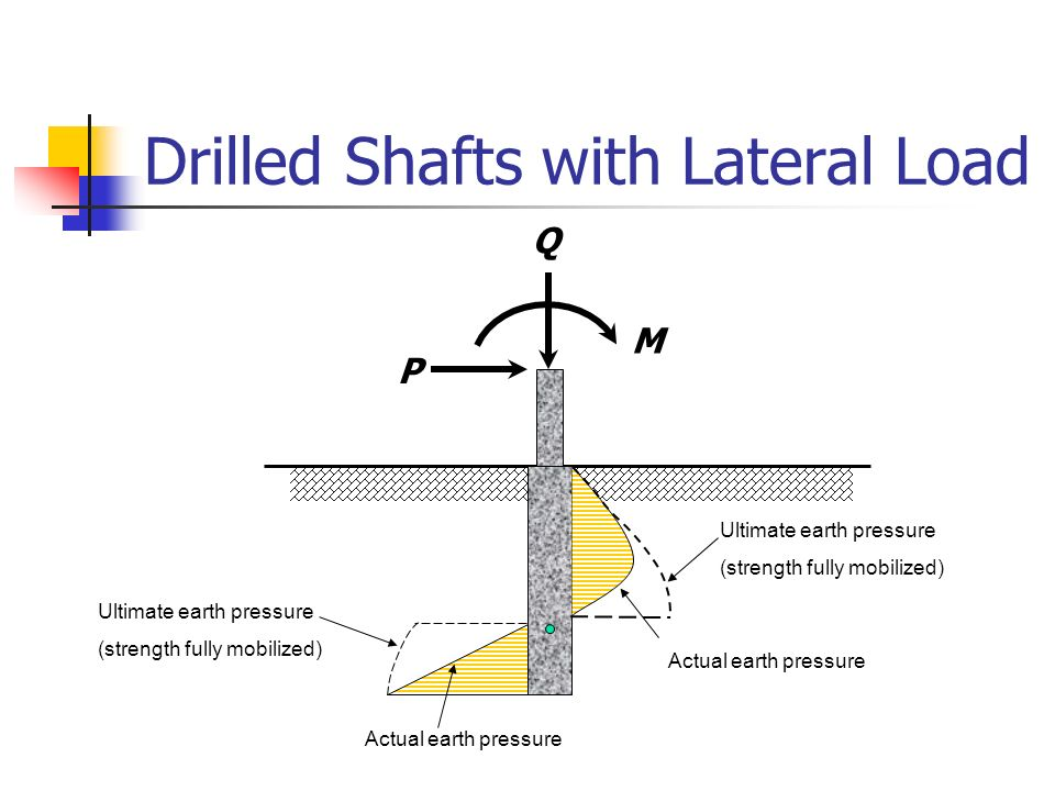 Analysis of Laterally Loaded Drilled Shafts and Piles Using