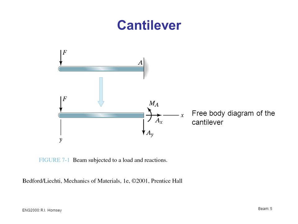eng2000 chapter 7 beams ppt video online download rh slideplayer com beam deflection free body diagram fixed beam free body diagram