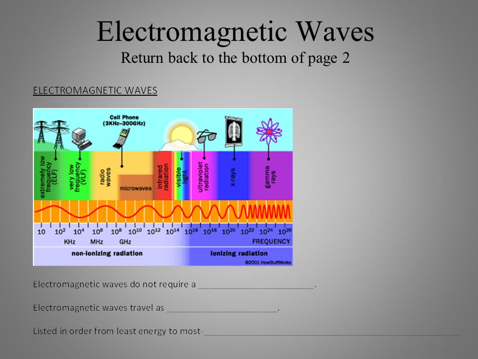 Electromagnetic Waves Return back to the bottom of page 2