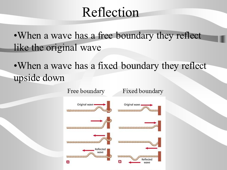 Reflection When a wave has a free boundary they reflect like the original wave. When a wave has a fixed boundary they reflect upside down.