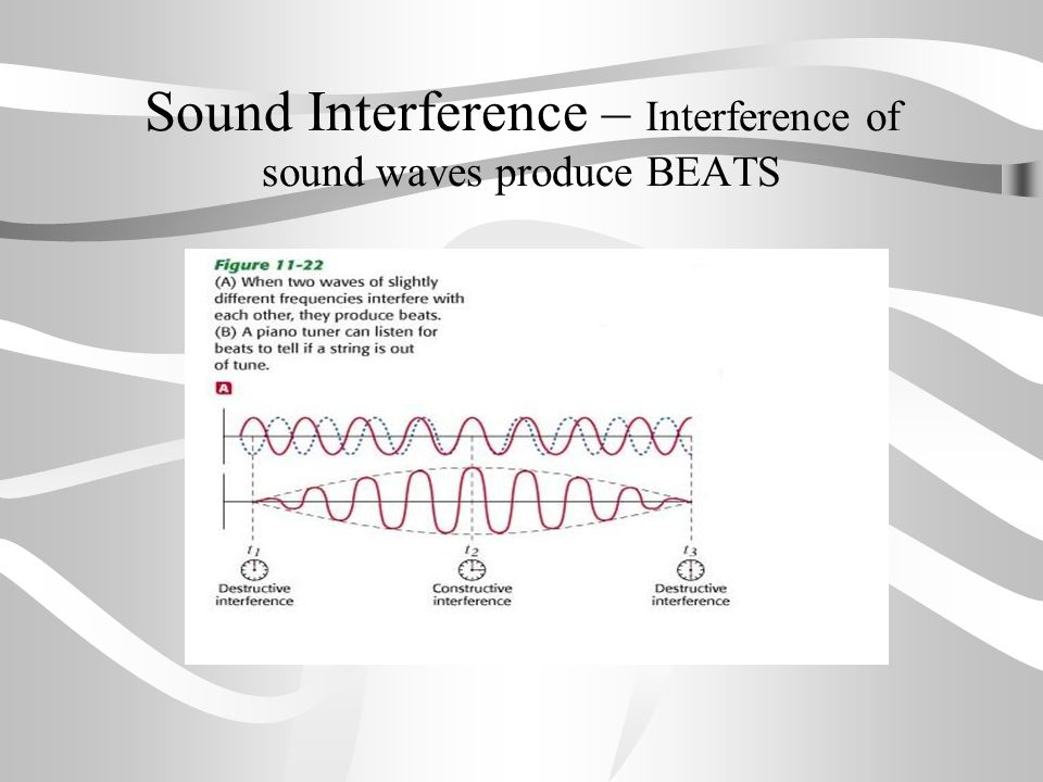 Sound Interference – Interference of sound waves produce BEATS