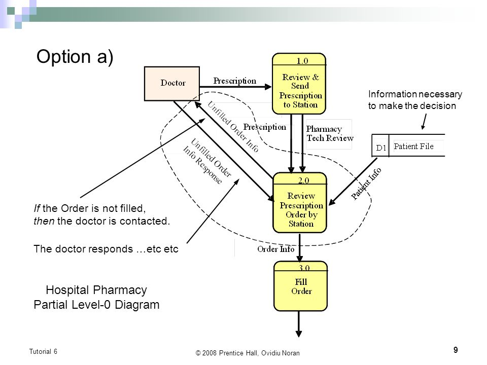 Diagram of pharmacy auto wiring diagram today tutorial 6 dfds vs use case diagrams textbook chapter 7 appendix rh slideplayer com erd diagram of pharmacy er diagram of pharmacy ccuart Gallery