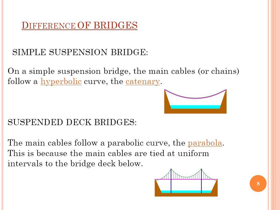 STRESS RIBBON BRIDGES PREPARED BY:SHAIKH MOHAMMADSOYAB A