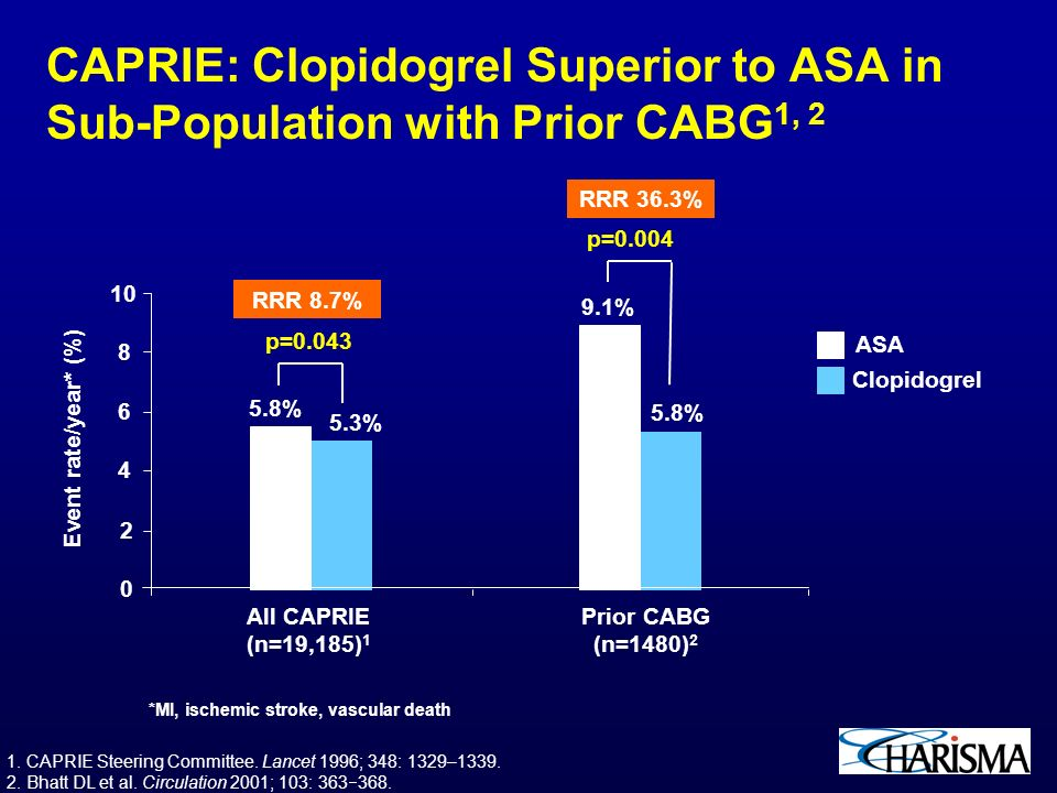 Results of the CAPRIE trial: efficacy and safety of ...