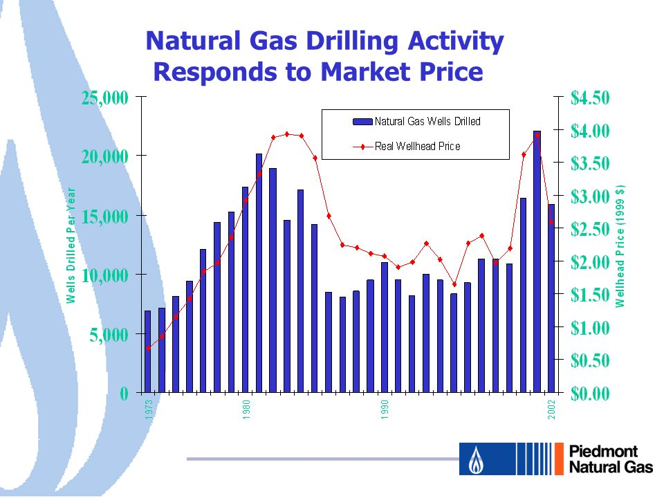 Natural Gas Commodity Price Canada