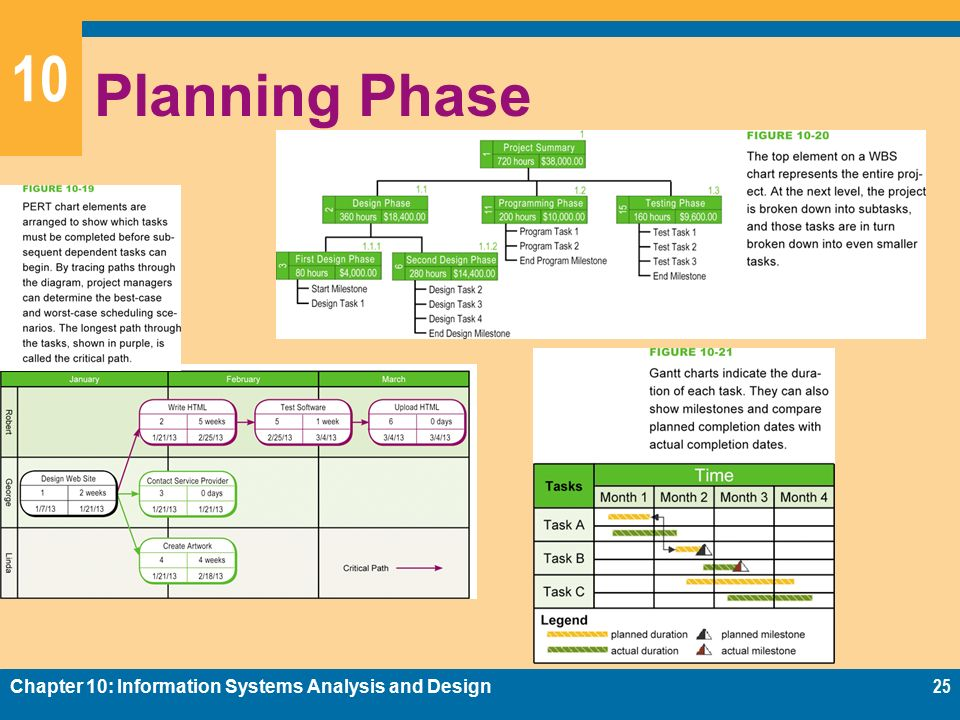 Chapter 10 Information Systems Analysis And Design Ppt Video Online Download