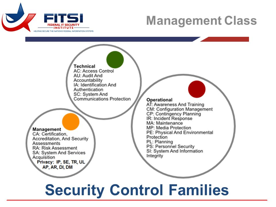 Security Control Families Ppt Download