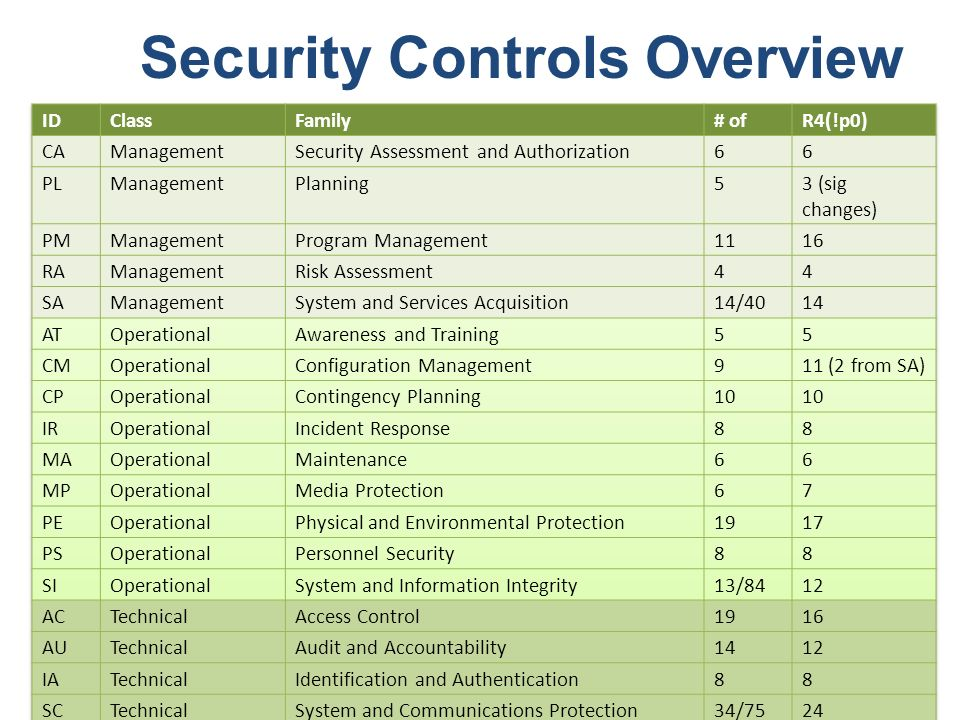 Security Control Families - ppt download