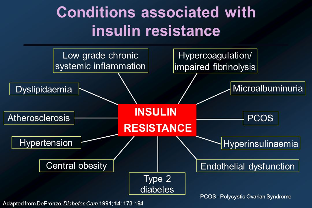 https://slideplayer.com/slide/6406117/22/images/1/Conditions+associated+with+insulin+resistance.jpg