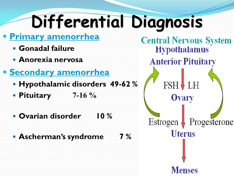 Disorders of menstrual function. Neuroendocrine syndromes ...