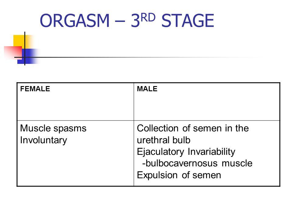 Involuntary vaginal spasm during orgasm — 14