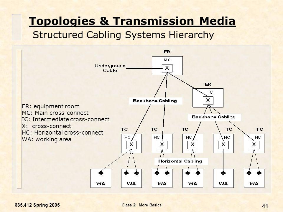 topologies transmission media ppt video online download rh slideplayer com