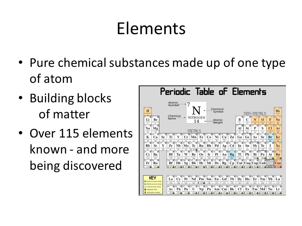 Atoms And Elements Ppt Video Online Download