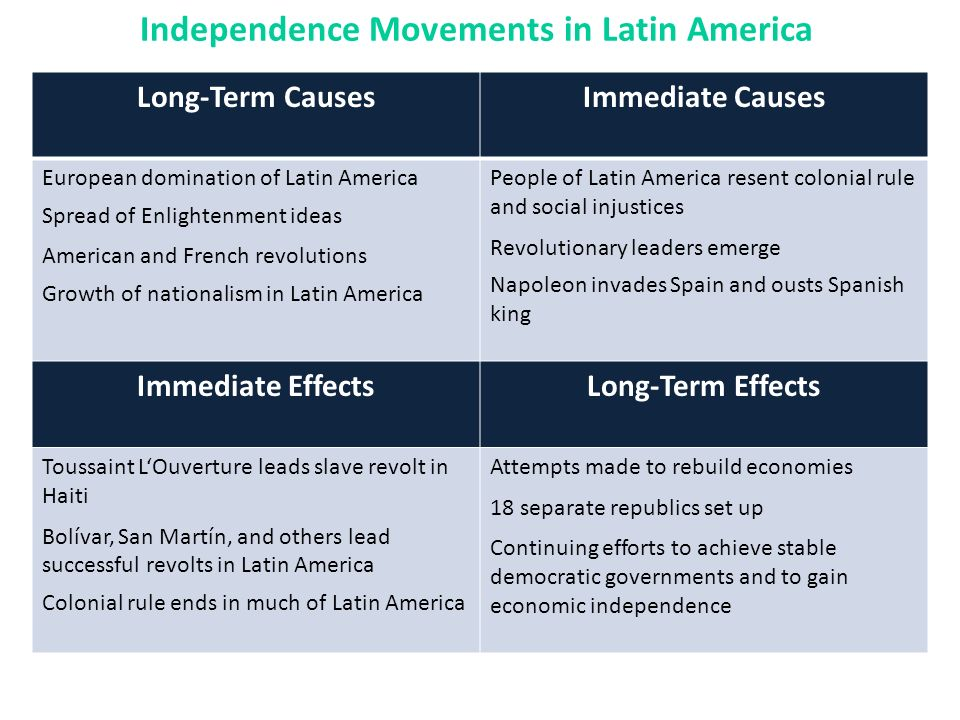 An Age of Revolutions Latin American Independence Movements ...