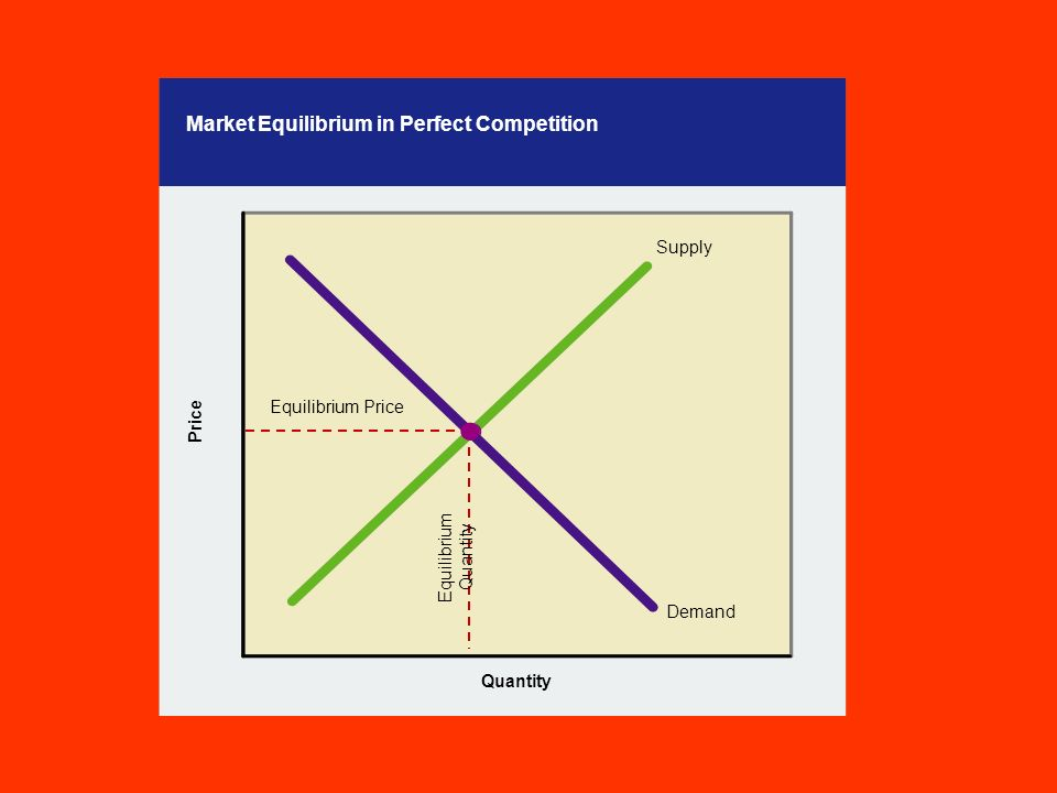 Market Equilibrium in Perfect Competition