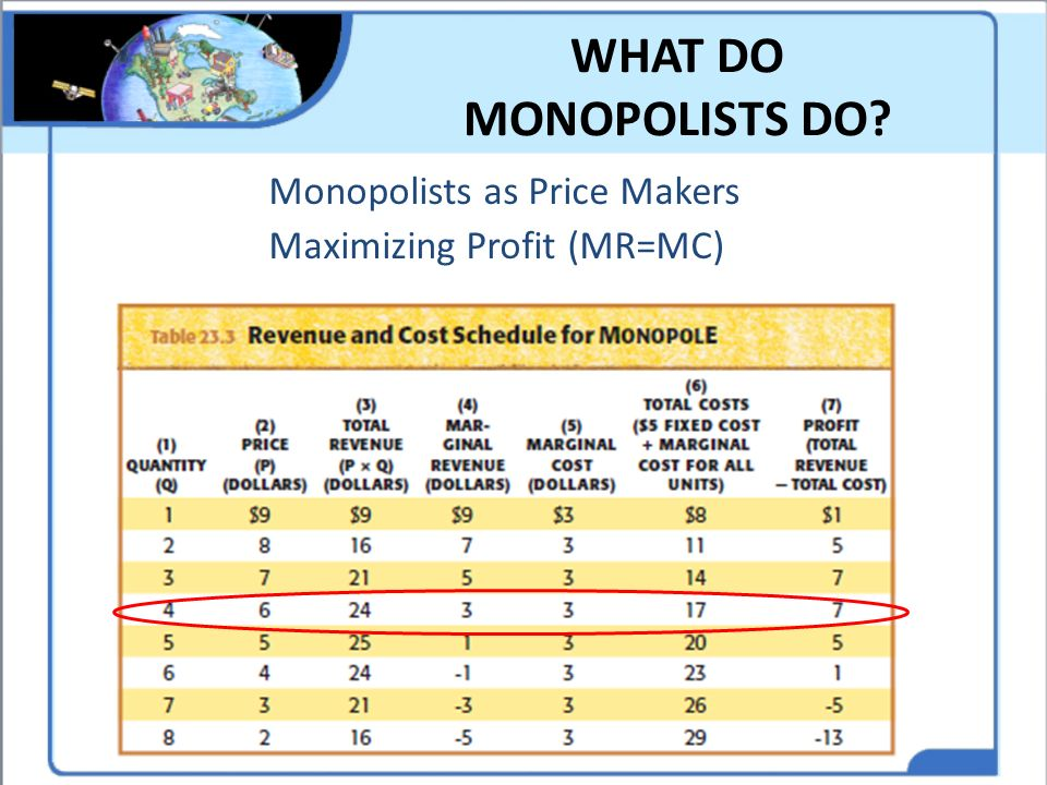 WHAT DO MONOPOLISTS DO Monopolists as Price Makers Maximizing Profit (MR=MC)