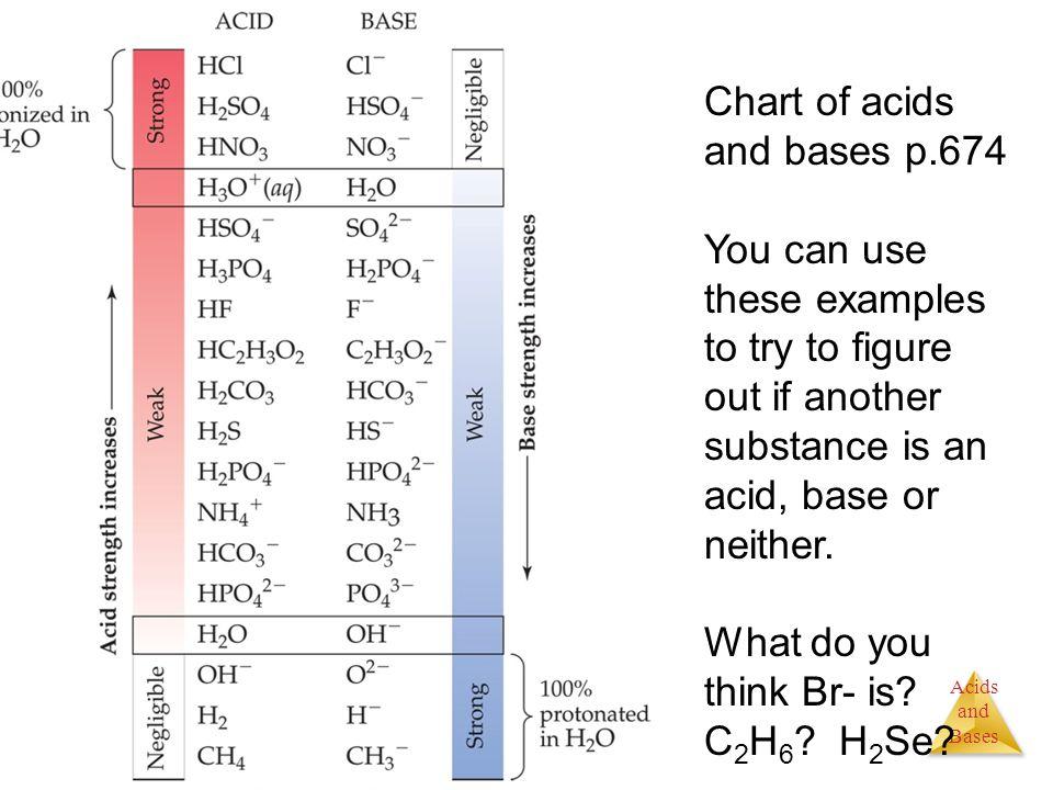 8 Chart