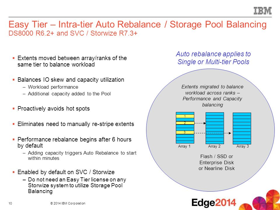 sDS05 - Performance Optimization is Easy with IBM Easy Tier - ppt