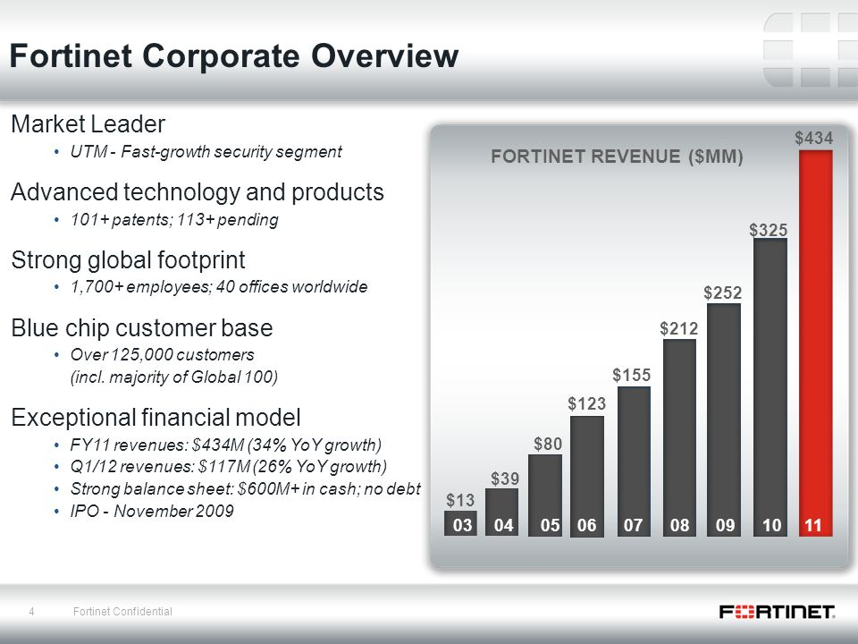 Fortinet An Introduction - ppt download