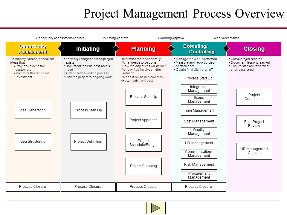 Project Management Process Overview Ppt Video Online