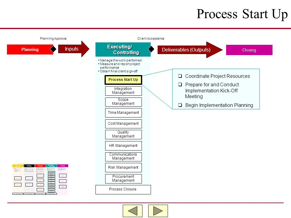 Process Start Up Inputs Executing/ Deliverables (Outputs) Controlling