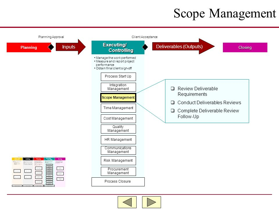 Scope Management Inputs Executing/ Deliverables (Outputs) Controlling