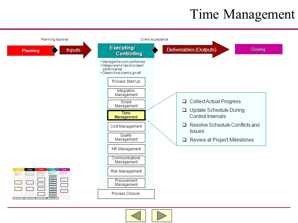 Time Management Inputs Executing/ Deliverables (Outputs) Controlling