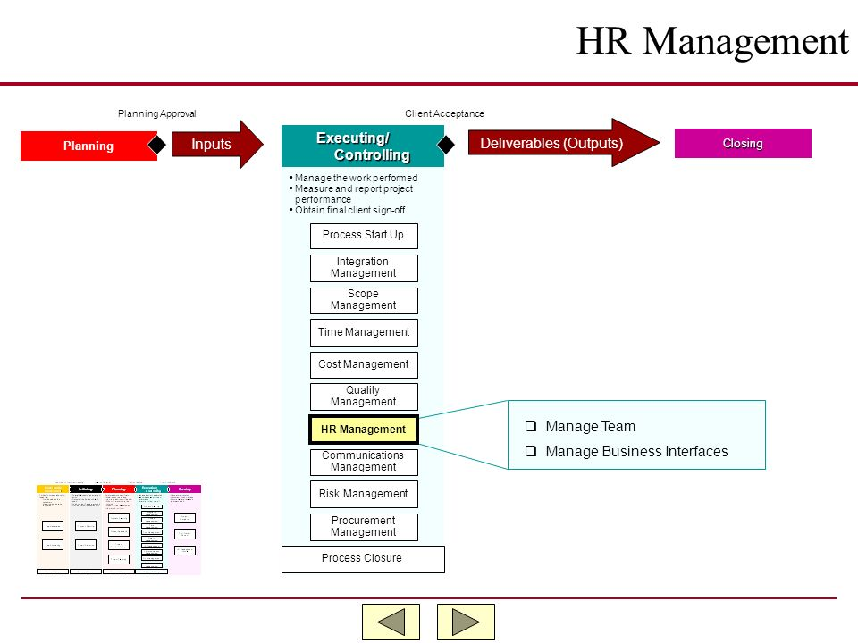 HR Management Inputs Executing/ Deliverables (Outputs) Controlling
