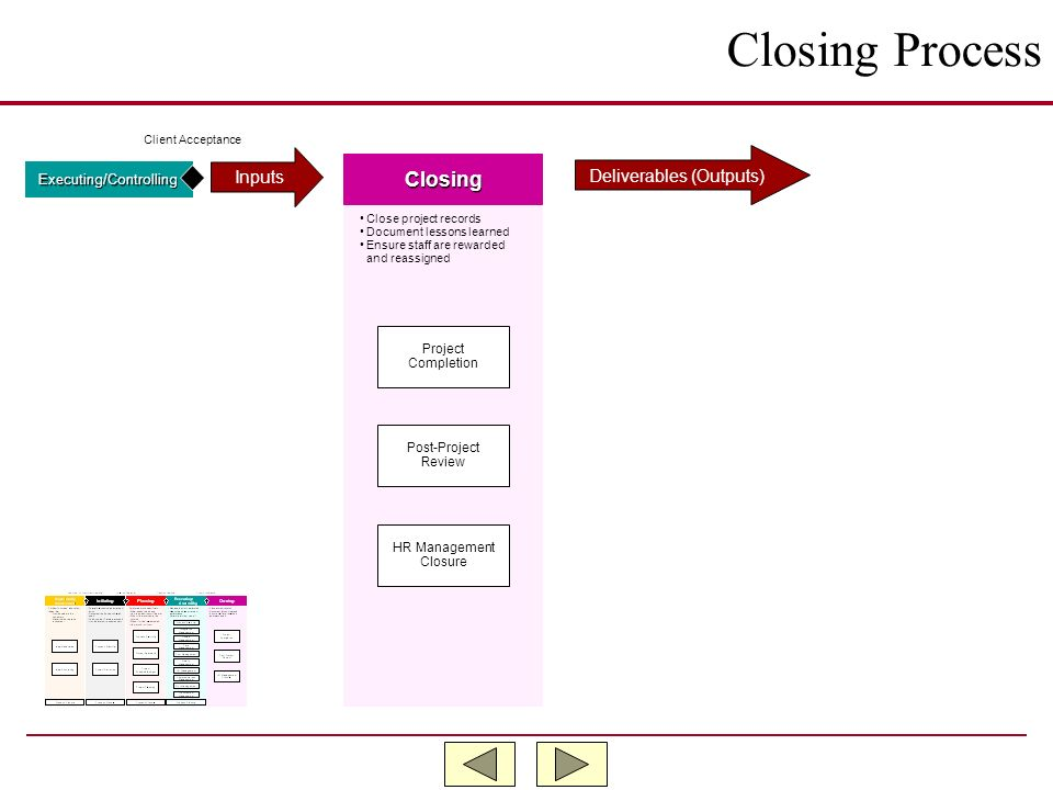 Closing Process Closing Inputs Deliverables (Outputs)