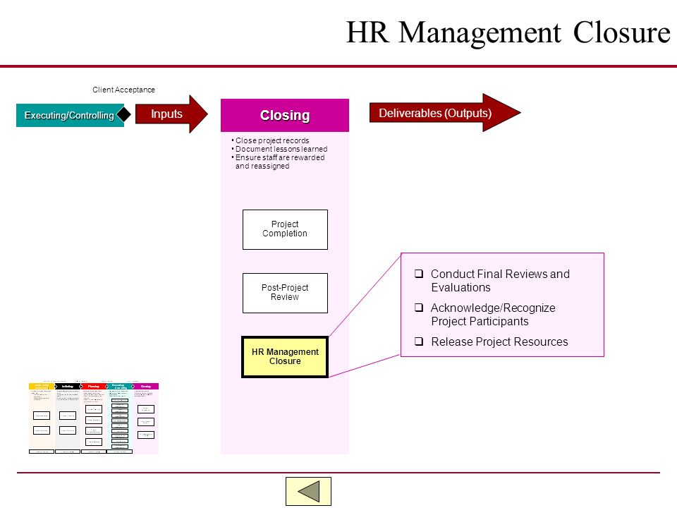 HR Management Closure Closing Inputs Deliverables (Outputs)