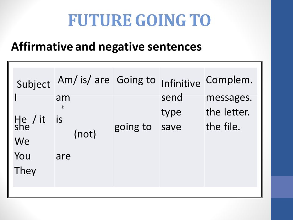 Sujeto + am/is/are + going to + verbo en infinitivo + complemento