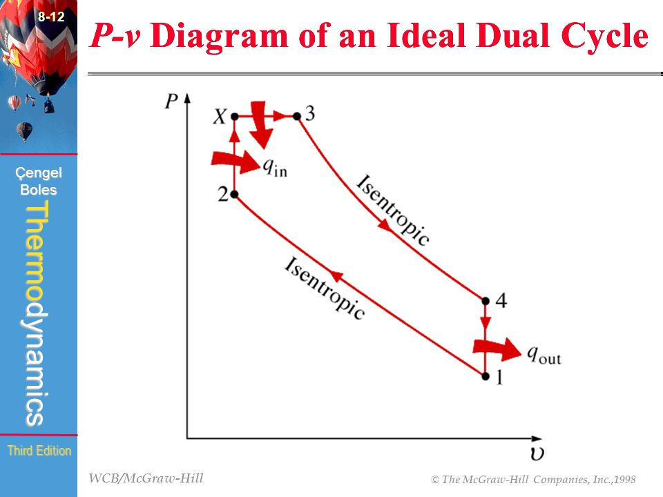 how to draw a t-s diagram for ideal gas turbine