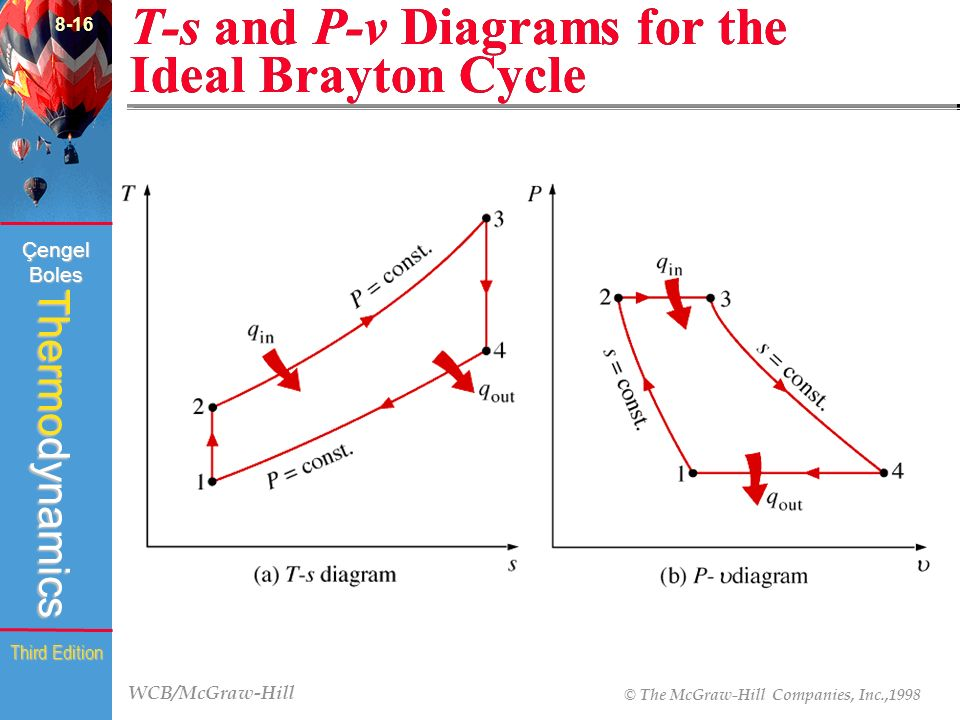 t-s and p-v diagrams for the ideal brayton cycle